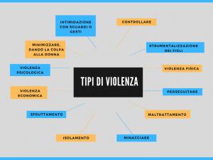 violenza donne, Tipi di violenza